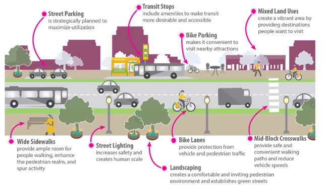 Active Transportation Plan - Street Concepts